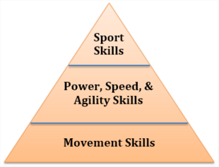 Mike Reinold's 4 Keys to Long-Term Athletic Development